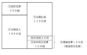 期末在庫の計算図