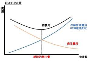在庫費用と発注数の関係
