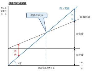 損益分岐点図表