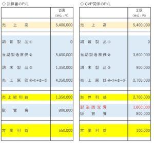 損益計算書の比較