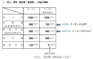 CVP数値例ケース2