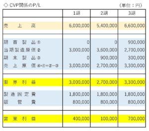 直接原価計算の損益計算書