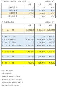 全部原価計算の損益計算書