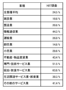 業種別売上総利益率の表